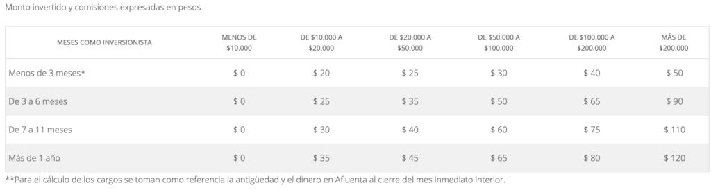 Comisiones por gestión de cuenta en Afluenta México